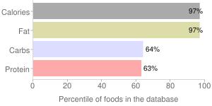 Nuts, hazelnuts or filberts, percentiles