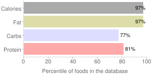 Nuts, raw, pistachio nuts, percentiles