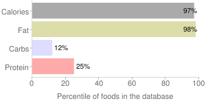 Margarine, stick, soybean and partially hydrogenated soybean, 70% fat, margarine-type vegetable oil spread, percentiles