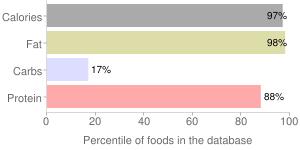 Nduja spicy prosciutto spread by La Quercia LLC, percentiles