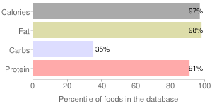 Seeds, dried (decorticated), sesame seed kernels, percentiles