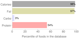 Beef, cooked, separable fat, retail cuts, percentiles