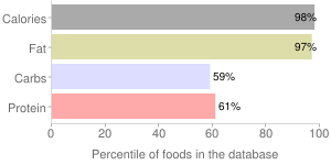 Nuts, dried, pine nuts, percentiles