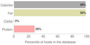 Pork, raw, backfat, fresh, percentiles