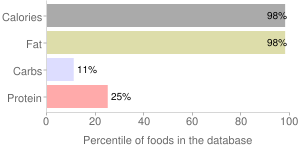 Margarine-like, soybean oil and butter, margarine-butter blend, percentiles