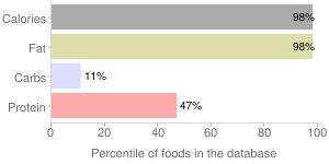 Lamb, raw, subcutaneous fat, imported, New Zealand, percentiles