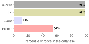 Lamb, cooked, subcutaneous fat, imported, New Zealand, percentiles