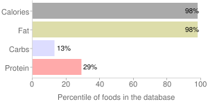 Salad dressing, with salt, soybean and safflower oil, mayonnaise, percentiles