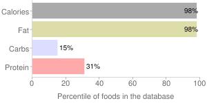 Garlic sauce, percentiles