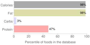 Beef, raw, separable fat, retail cuts, percentiles