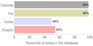 Nuts, creamed, dried (desiccated), coconut meat, percentiles