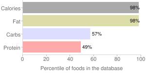 Nuts, raw, macadamia nuts, percentiles
