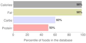 Nuts, pecans, percentiles