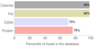 Seeds, without salt, toasted, sunflower seed kernels, percentiles
