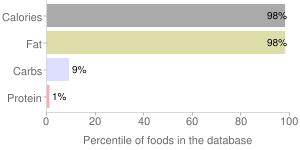 Oil, grapeseed, percentiles