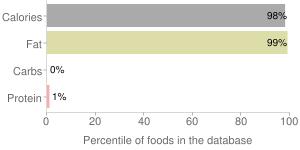 Vegetable oil, percentiles