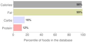 Butter, without salt, percentiles