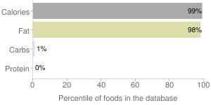 Oil, walrus (Alaska Native), percentiles