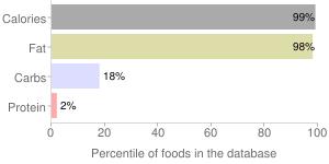 Fat, turkey, percentiles