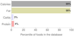 Pork, cooked, rendered fat, bacon, percentiles