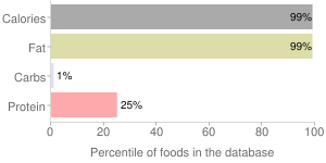 Oil, cold pressed, flaxseed, percentiles