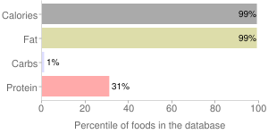 Beef, raw, suet, variety meats and by-products, percentiles