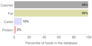 Animal fat, bacon grease, percentiles