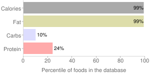 Corn oil by Weis Markets, Inc., percentiles