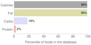 Oil, oat, percentiles