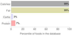 Soybean oil by GEM, percentiles