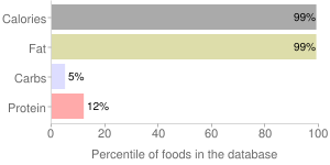 Corn oil by SE GROCERS, percentiles