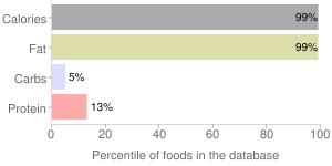 Organic canola oil by GEM, percentiles