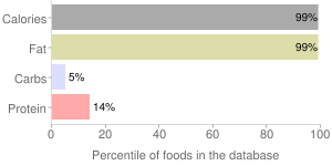 Corn oil, percentiles