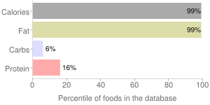 Vegetable oil by SHURFINE, percentiles