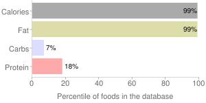 Corn oil by Tops Markets, LLC, percentiles