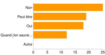 chart?cht=bhs&chs=345x180&chbh=24%2C6&chxt=x%2Cy&chxl=0%3A%7C0%7C5%7C10%7C15%7C20%7C25%7C1%3A%7CAutre%7CQuand%20j'en%20saurai...%7COui%7CPeut%20%C3%AAtre%7CNon&chds=0%2C25&chco=ff9900&chxs=0%2C000000%2C12%2C0%2Clt%7C1%2C000000%2C12%2C1%2Clt&chd=t%3A25%2C19%2C18%2C12%2C0