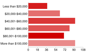Bar chart of annual household income