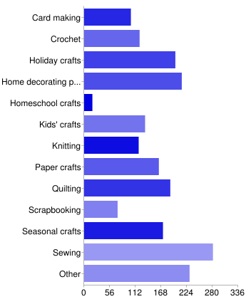 Horizontal bar chart of the different types of crafts bloggers make.