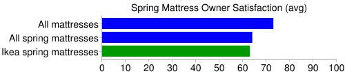 ikea spring mattress comparison