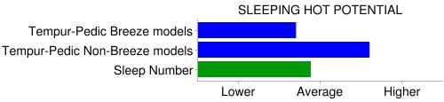 tempurpedic sleep number heat trap chart