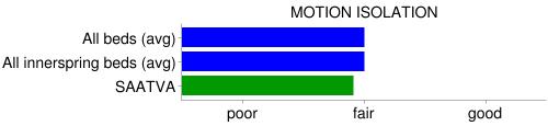 saatva motion isolation compare