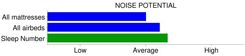 sleep number noise