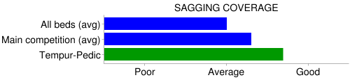 sagging coverage comparison