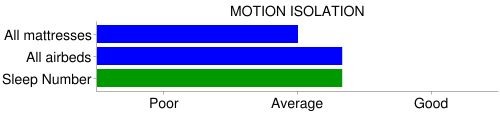 Select comfort motion isolation