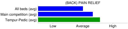 tempurpedic pain relief chart