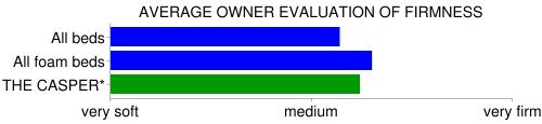 casper firmness comparison