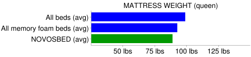 novosbed mattress weight compare