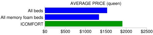 icomfort price compare