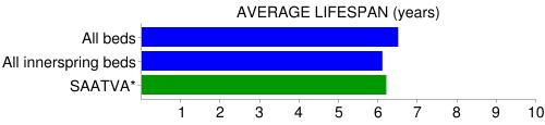 saatva  mattress longevity compare