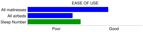 select comfort ease of use chart